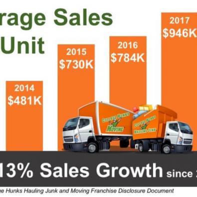 Average-Sales-Per-Unit-2018-FDD