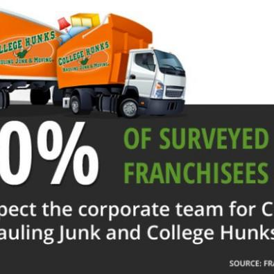 College Hunks Franchises Agree That Corporate is Great