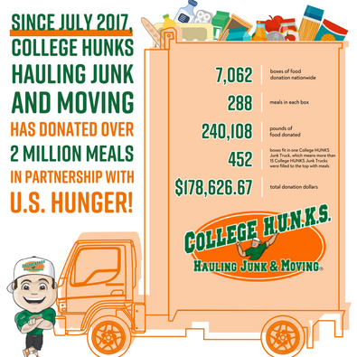 College Hunks donates 2 million meals to U.S. Hunger - infographic